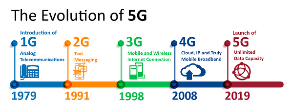 The Evolution of 5G