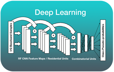 Deep Learning RF Signal Processing DeepSig