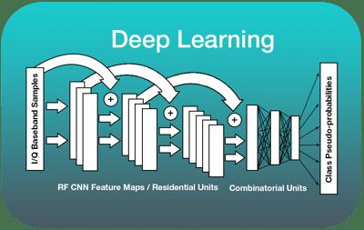 Deep Learning RF Signal Processing DeepSig