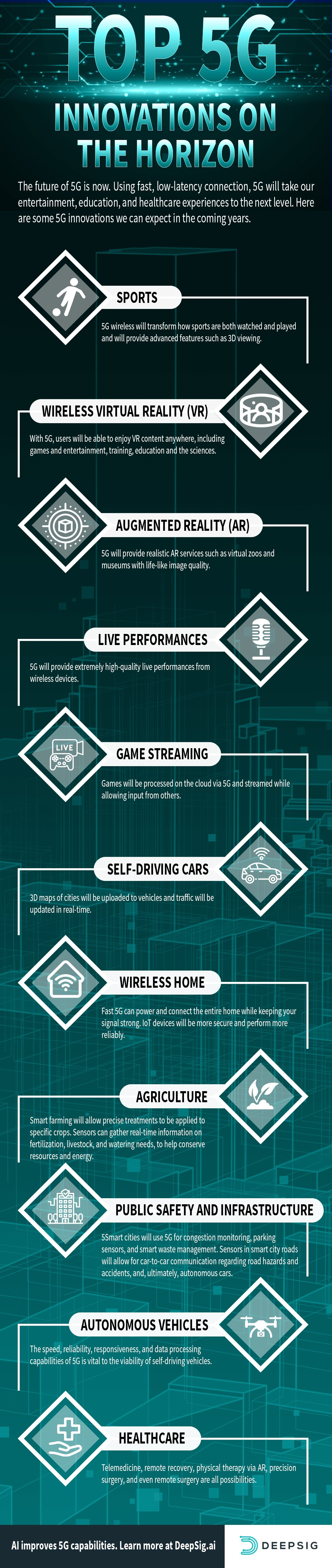 Top 5G Innovations on the Horizon infographic